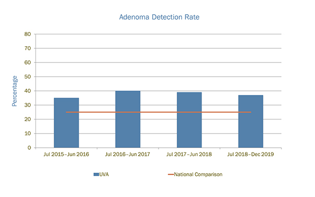 Adenoma detection rate is one way to measure how well a clinic or center helps prevent cancer during colonoscopies.