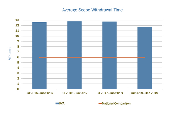 Average scope withdrawal time measures how long the endoscopist spends examining your colon for polyps.