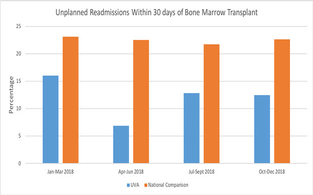 Chart - Readmission Percentages for Bone Marrow Transplant Patients