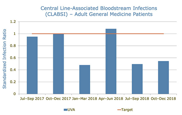 CLABSI infection rates at UVA hospital for adult general medicine patients