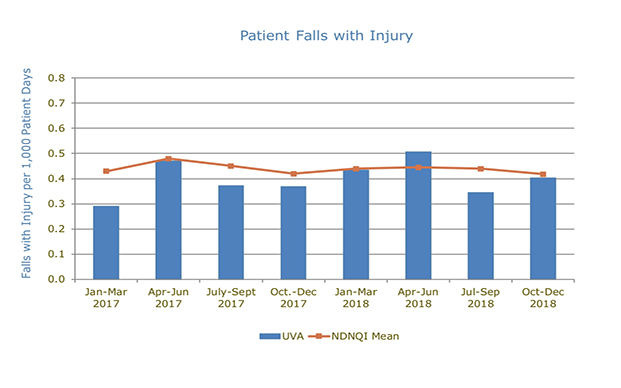 uva patient falls with injury chart