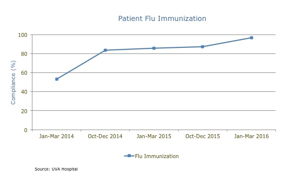 uva patient flu immunization chart