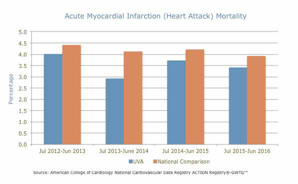 Heart attack mortality rates