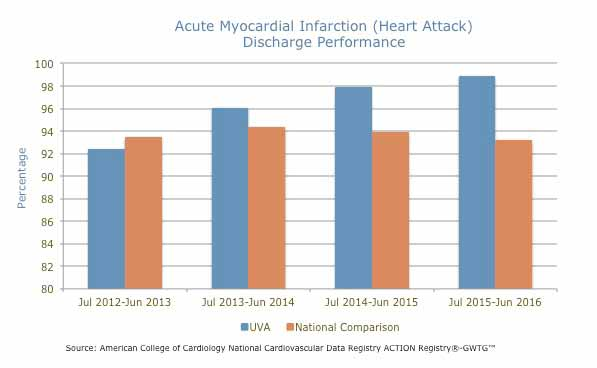 Heart attack discharge performance