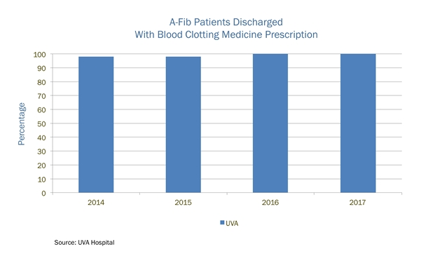 a-fib patients discharged with blood clotting medicine