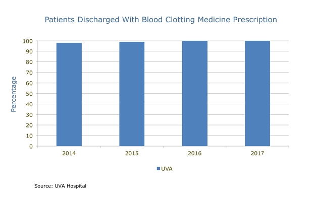 uva patients discharged with blood clotting medicine chart