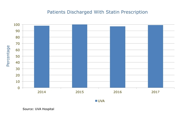 uva patients discharged with statin prescription