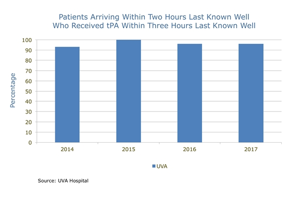 uva patients arriving within two hours last known well received tPA chart