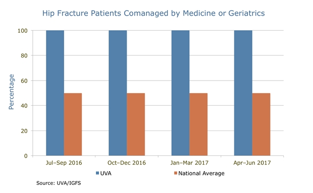 uva orthopedics hip fracture patients comanaged by medicine chart