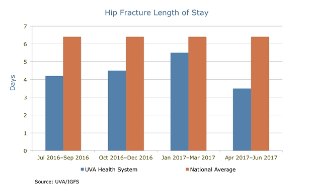 uva orthopedics hip fracture length of stay chart