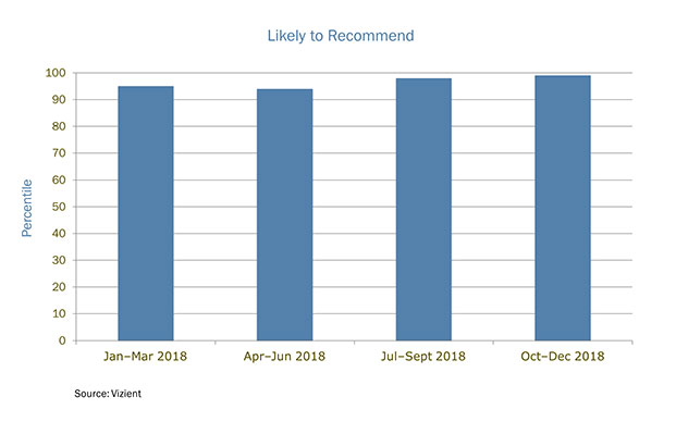 Chart - Patients who highly likely to recommend UVA