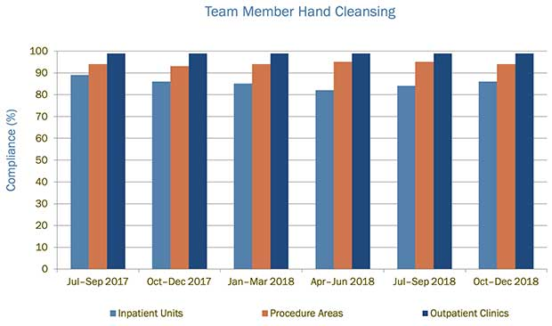 UVA Hand Cleansing Data Chart