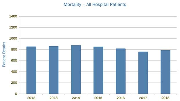 UVA Health mortality chart all patients 2018