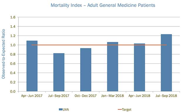 Mortality Index for Adult General Medicine Patients