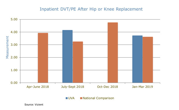 UVA Orthopedics Inpatient DVT/PE After Hip or Knee Replacement chart