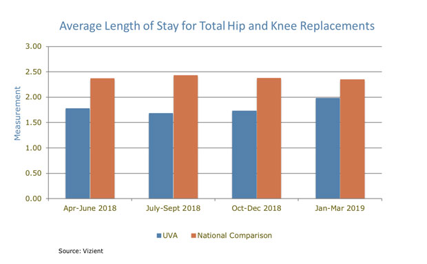 UVA Orthopedics Average Length of Stay Hip or Knee Replacement chart