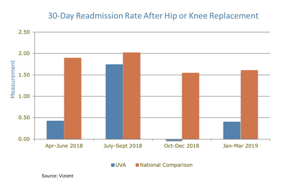 UVA Orthopedics 30 Day Readmission Rate After Hip or Knee Replacement chart