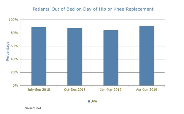 UVA Orthopedics Patients Out of Bed on Day of Hip or Knee Replacement chart