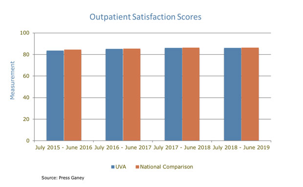 UVA Orthopedics Outpatient Satisfaction Scores charts