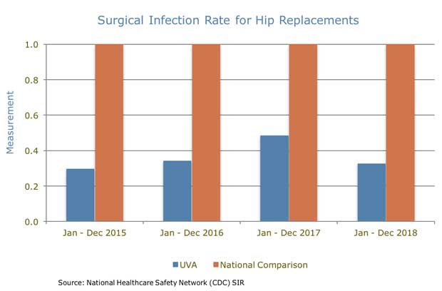 UVA Orthopedics Surgical Infection Rate for Hip Replacement chart