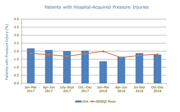 uva patients with hospital-acquired pressure ulcers chart
